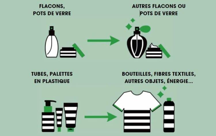 Sephora recyclage contenants vides